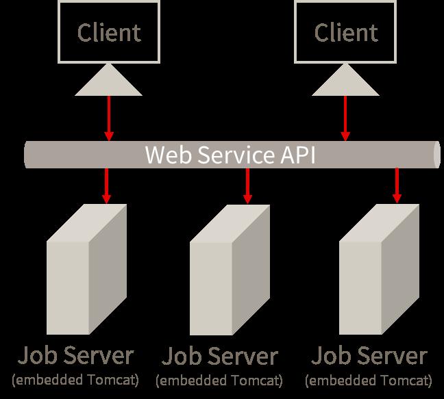 MC 4.0 Architecture Blog1