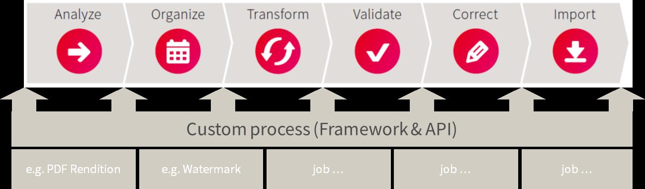 MC 4.0 Process1 Blog4
