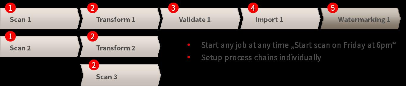 MC 4.0 Process2 Blog5