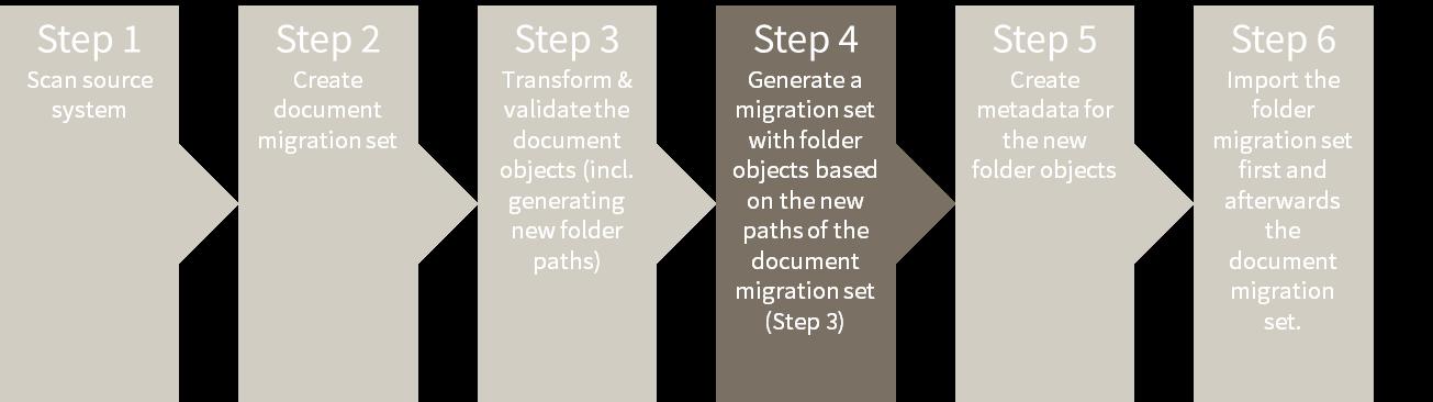 MC 4.0 migration Steps Blog6