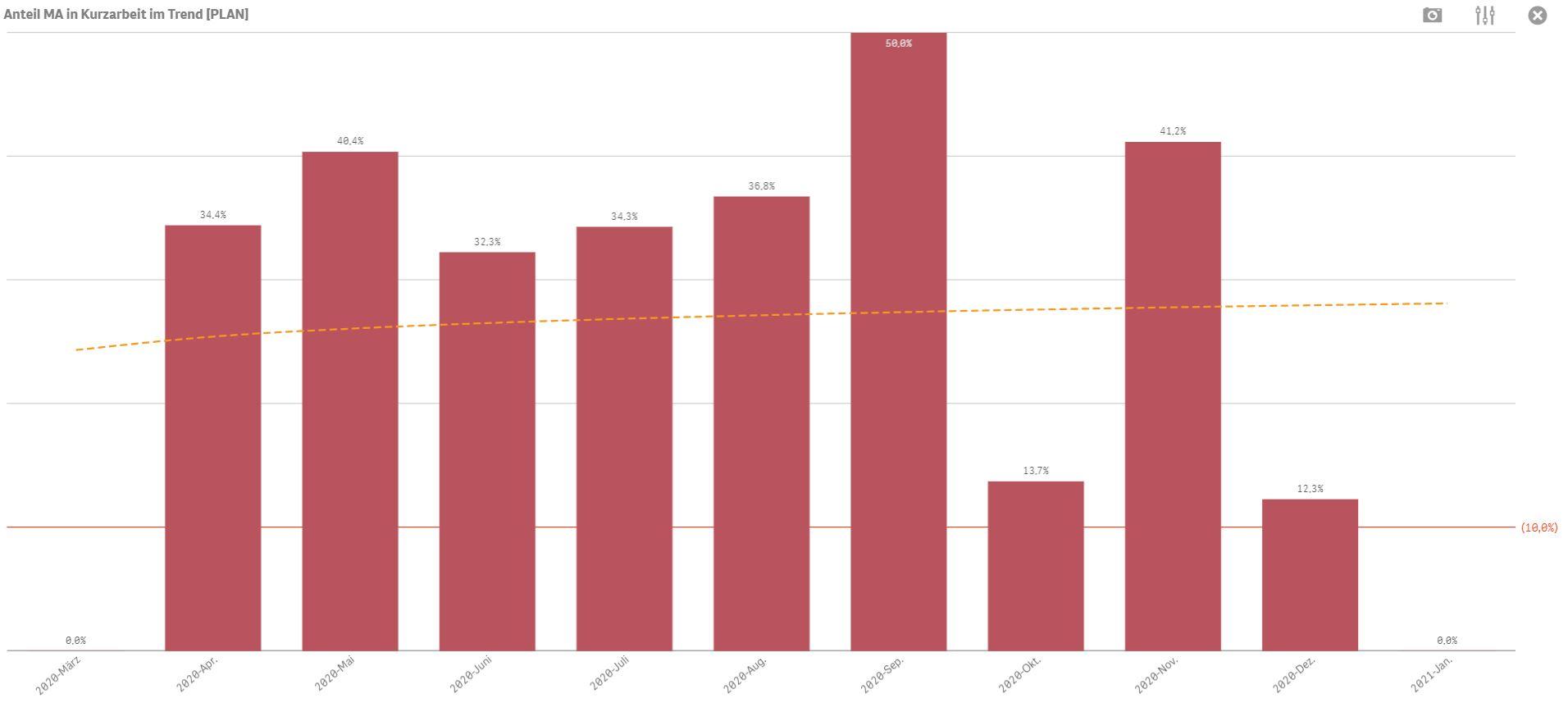 Prozentualer Anteil der Mitarbeiter in Kurzarbeit