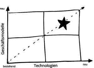 Geschäftsmodelle_Technologien_Modell