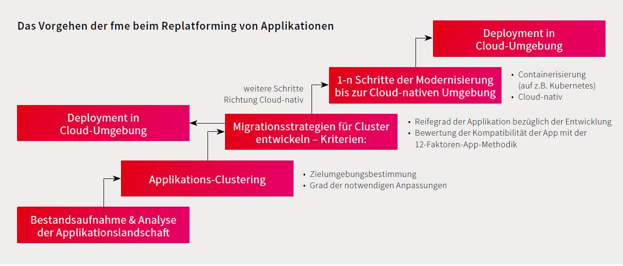 Replatforming von Applikationen - das Vorgehen der fme AG