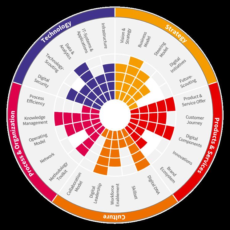 Das fme Reifegradmodel der digitalen Transformation