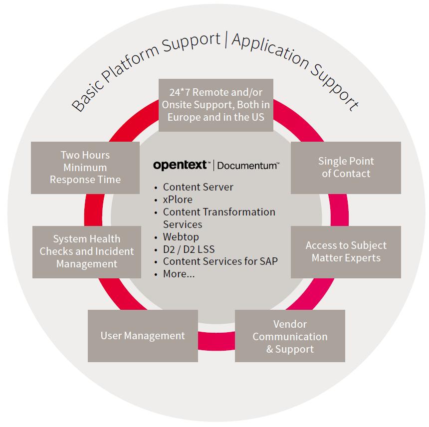Application Management Services for OpenText Documentum - fme