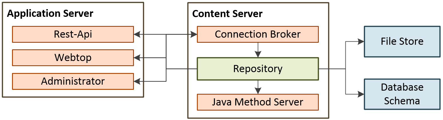 Basic Layout of OpenText Documentum on AWS