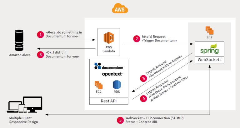AWS Alexa und OpenText Documentum Showcase