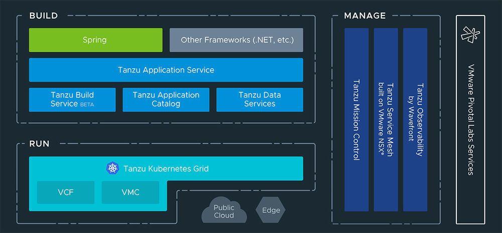 VMware Tanzu Architektur