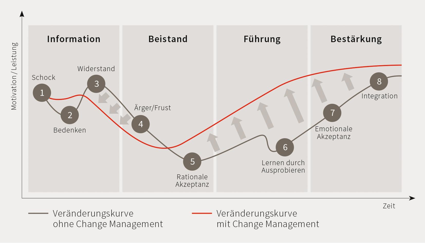 Change Management Kurve