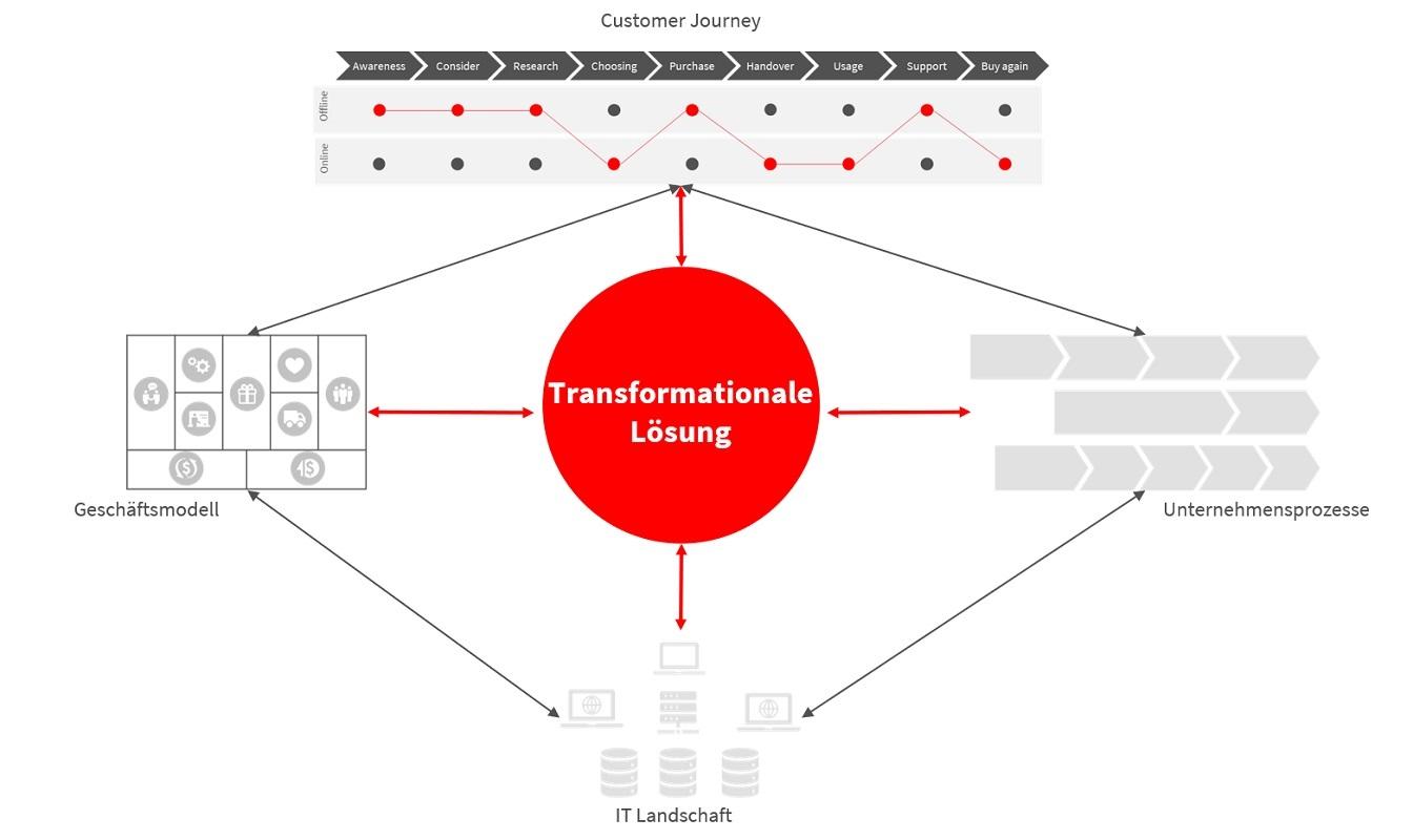 Kundenbindung im Handel_Tranformationale Lösungen