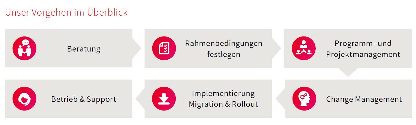 Microsoft 365 Collaboration und Modern Workplace - Unser Vorgehen