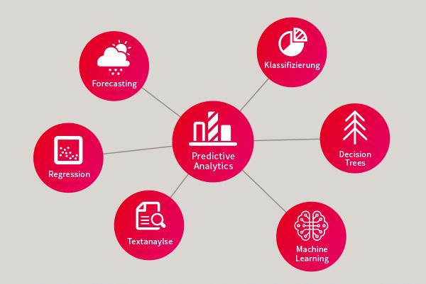 Predictive Analytics - Zukunftsszenarien vorhersagen