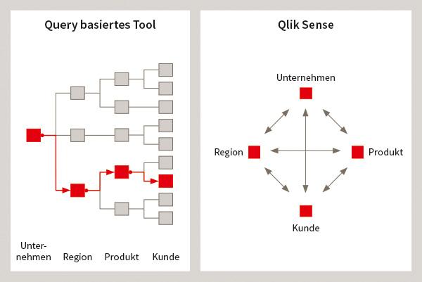 Qlik Sense - Associative Engine vs. query basiertes Tool