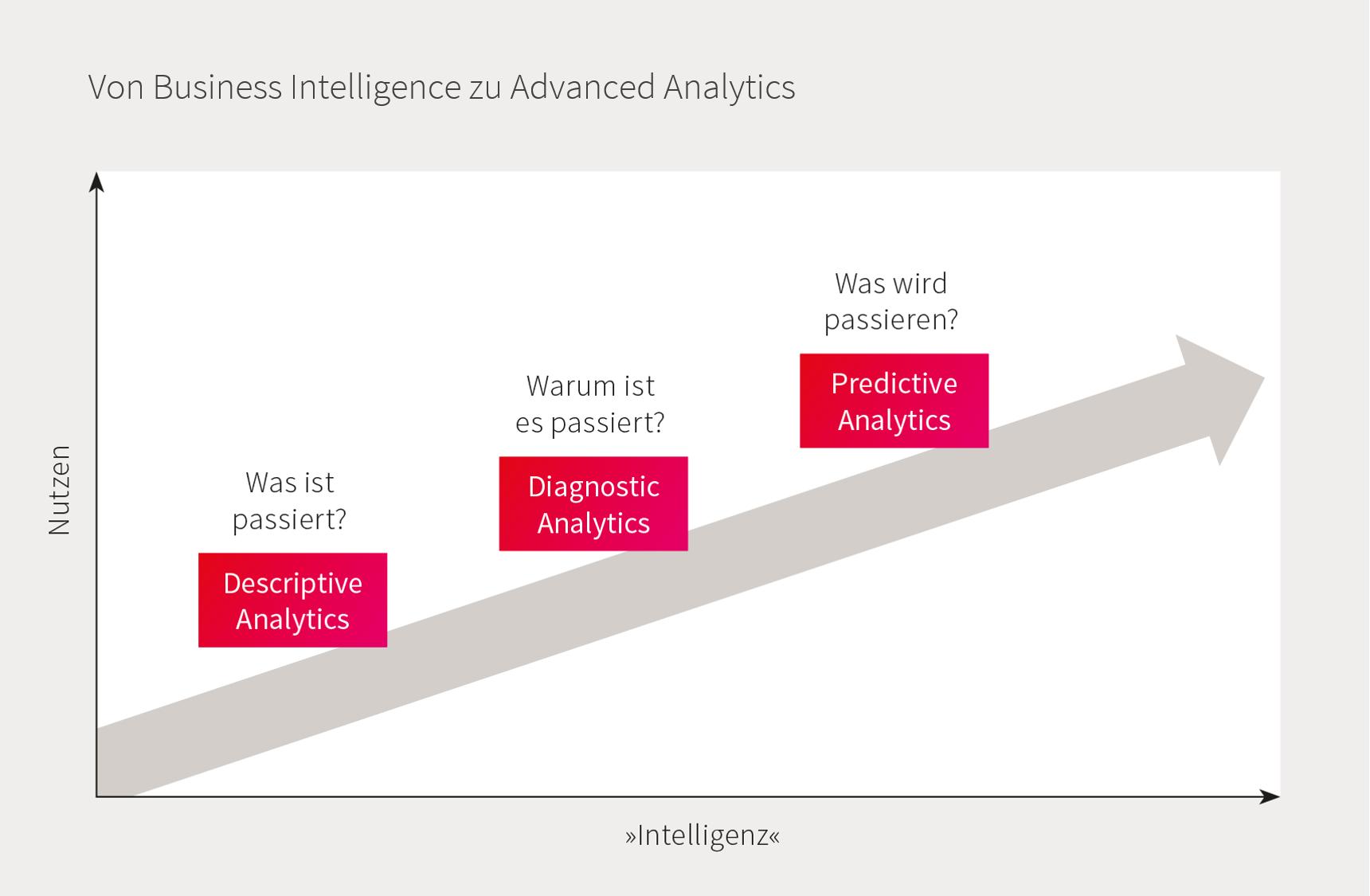Von Business Intelligence zu Advanced Analytics