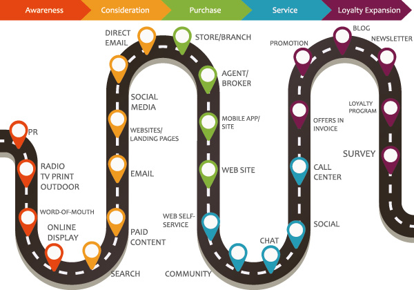 Customer Journey Management