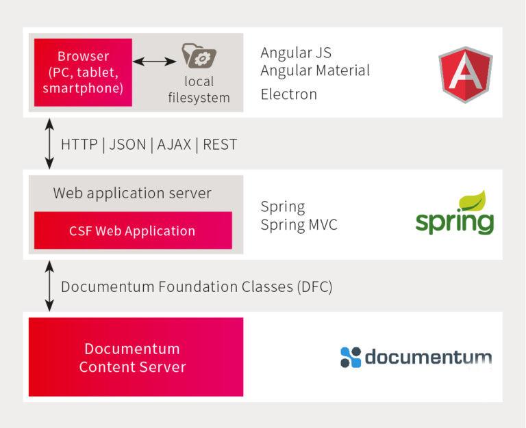 fme Custom Solution Framework Architektur